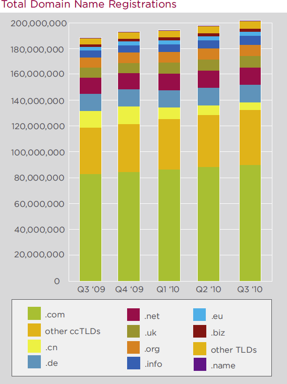 Total Domain Name Registrations 2010