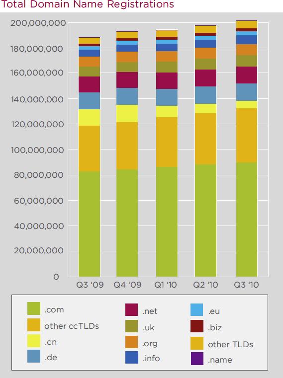Total Domain Name Registrations 2010